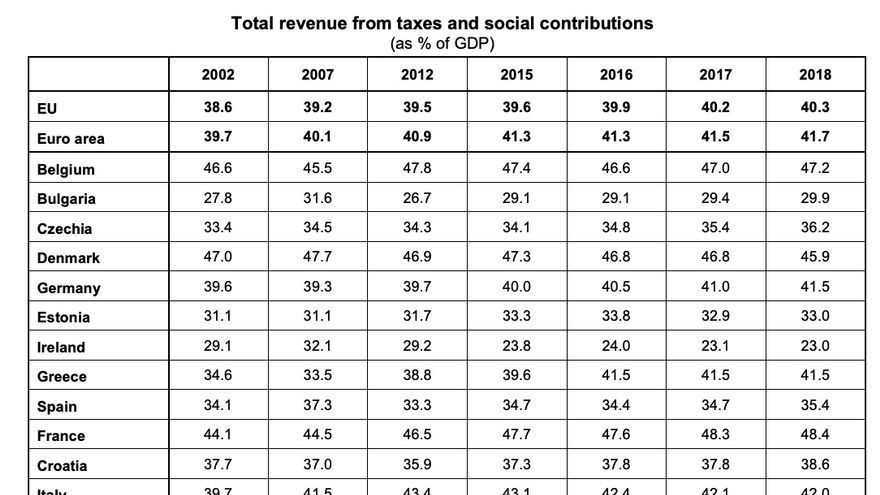 Total revenue from taxes and social contributions