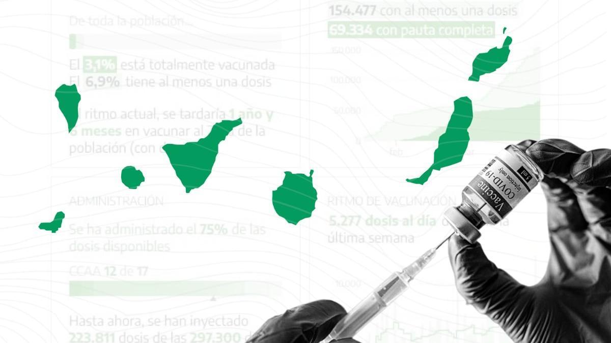 El 6,9% de la población canaria ha recibido al menos la primera vacuna