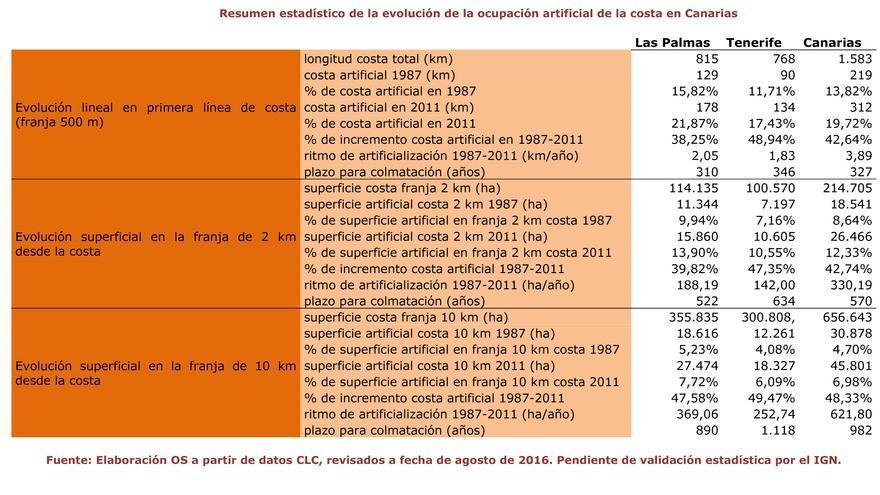 Resumen estadístico de la ocupación artificial de la costa en Canarias.