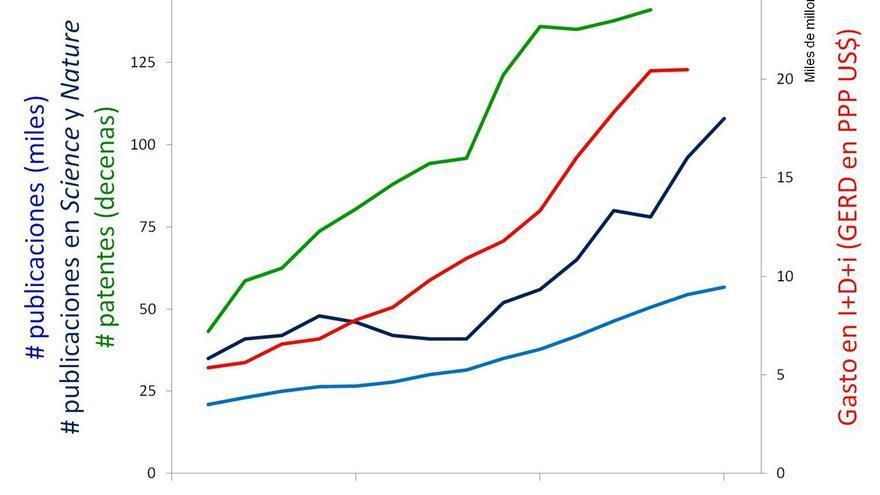Financiación y desempeño de la I+D+i en España