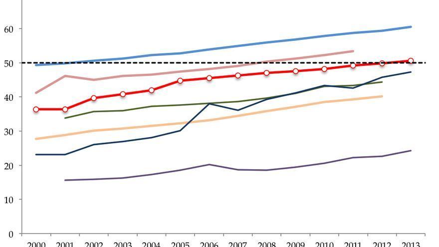 Porcentaje de Juezas y Magistradas  en Europa (2000-2013)
