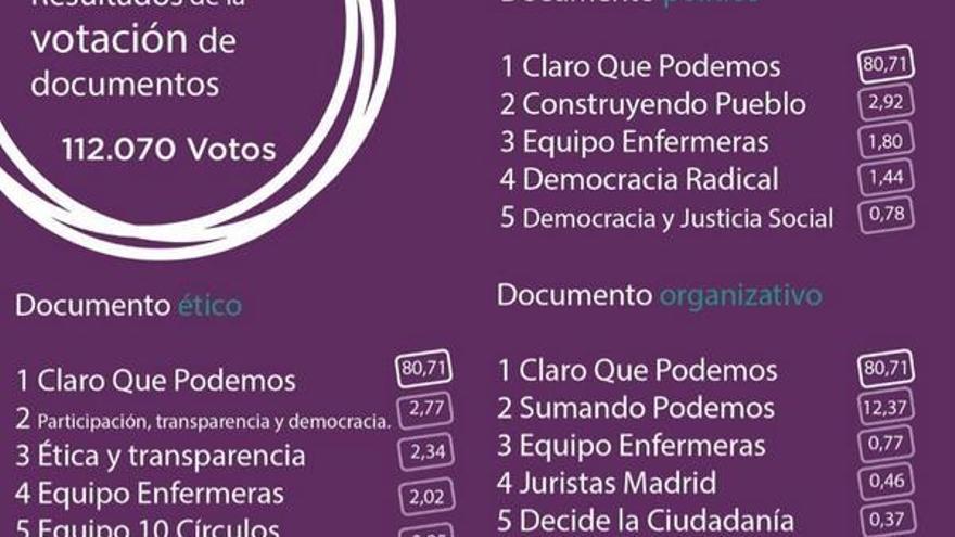 Resultados de la votación de los documentos de Podemos (5 equipos más votados)