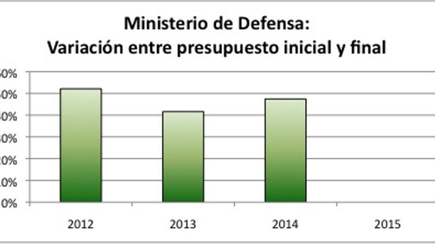 Ministerio de Defensa: Variación entre presupuesto inicial y final