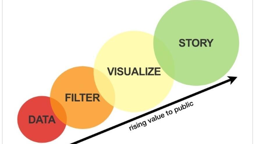 El proceso que ha de seguir todo periodista a la hora de elaborar cualquier contenido (Foto: Mirkolorenz | Wikipedia.org )