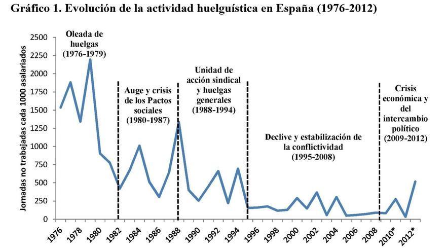 Evolución de la actividad huelguística en España (1976-2012)