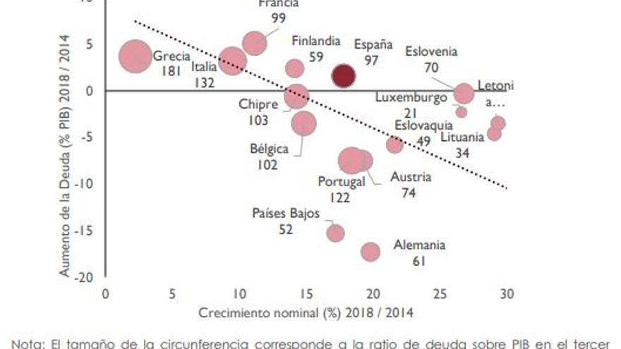 Aumento de la deuda y crecimiento acumulado en los países europeos