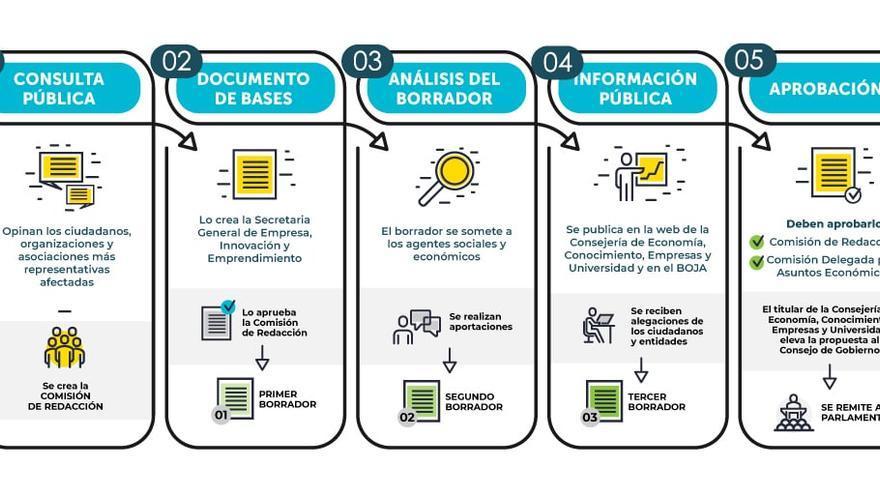 Proceso del Plan General de Emprendimiento de Andalucía.