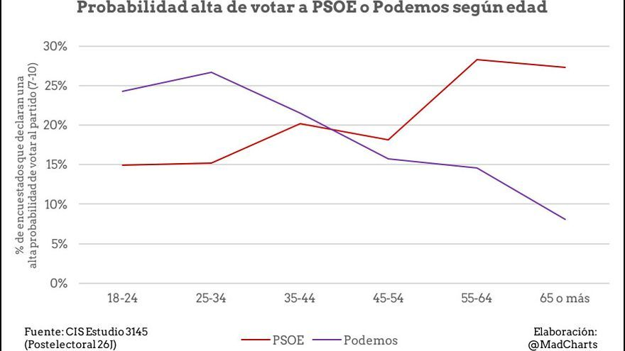 Probabilidad alta de votar a PSOE o Podemos según edad