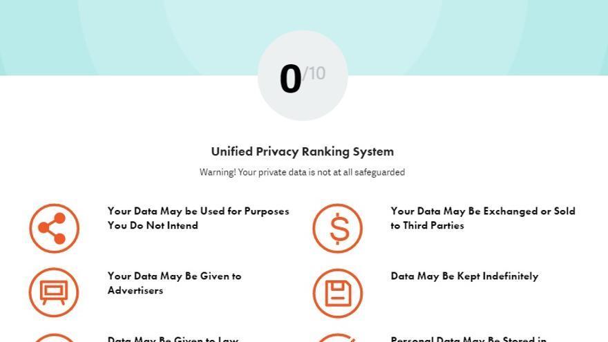 Indicaciones de PrivacyPal sobre la política de Facebook