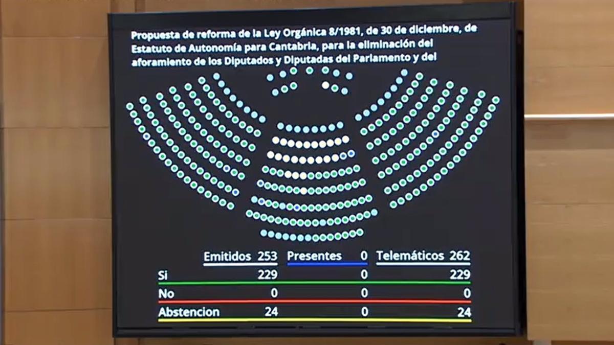 Panel de votaciones en el Senado, sin ningún voto en contra.