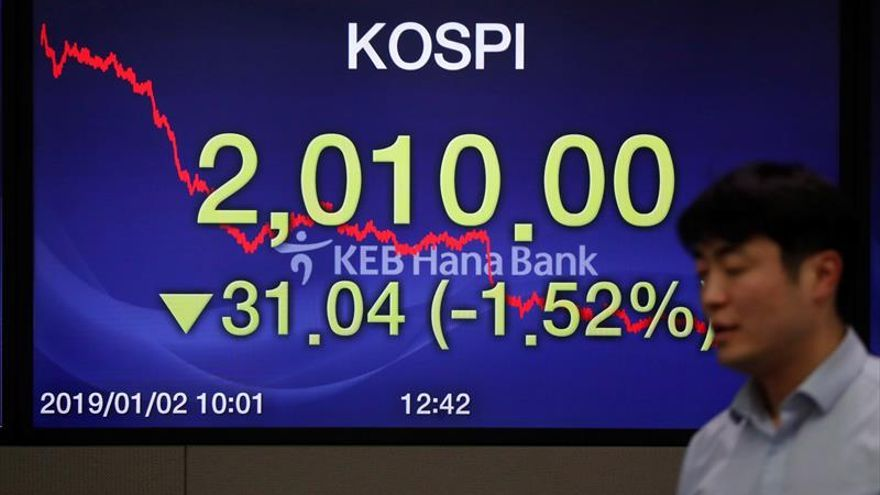 La Bolsa de Seúl baja un 0,14 % en la apertura hasta 2.007,25 puntos
