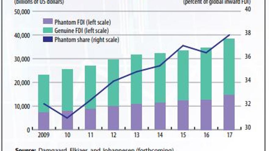 """Porcentaje de la inversión extranjera directa considerada """"fantasma"""" entre 2009 y 2017"""
