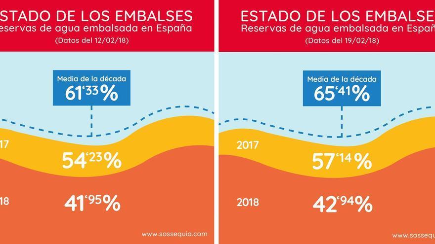 Infografías sobre la sequía