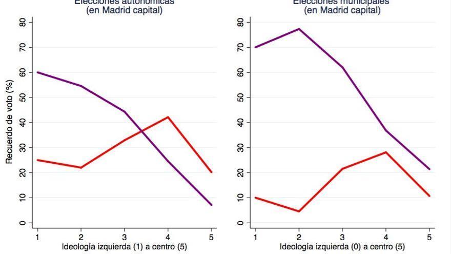 Efecto Carmena | Fuente: Postelectoral CIS Madrid 2015
