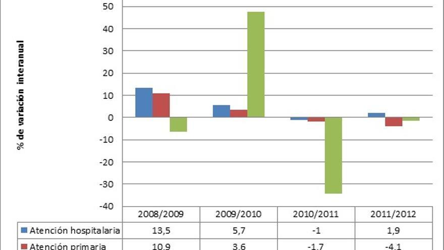 Gráfico 2. Variaciones interanuales del gasto sanitario por sectores.