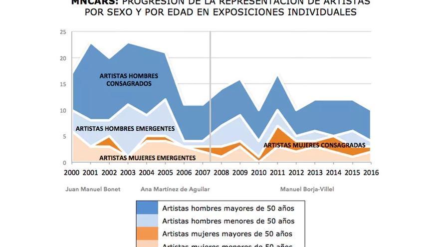 Gráfico de la evolución en la representación de artistas por sexo y por edad en exposiciones individuales.