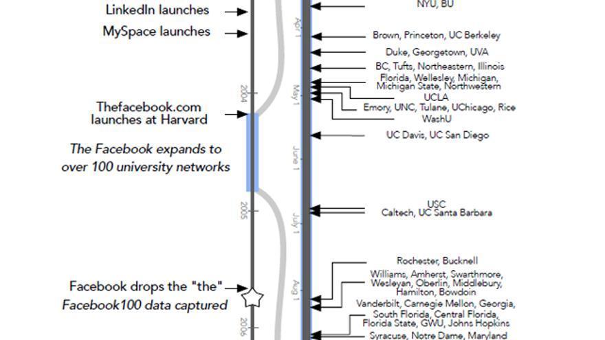 Los hitos fundamentales de la historia de Facebook en sus primeros tiempos
