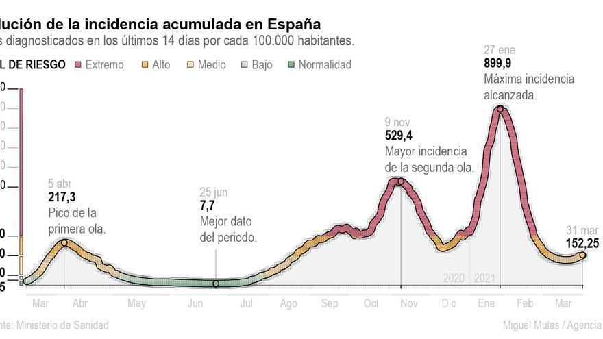 España en un momento crítico: vuelve al riesgo alto de transmisión de covid