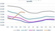 El paro en Aragón disminuye en 685 personas en mayo, un 0,86% mensual, quedando en 78.529 personas inscritas