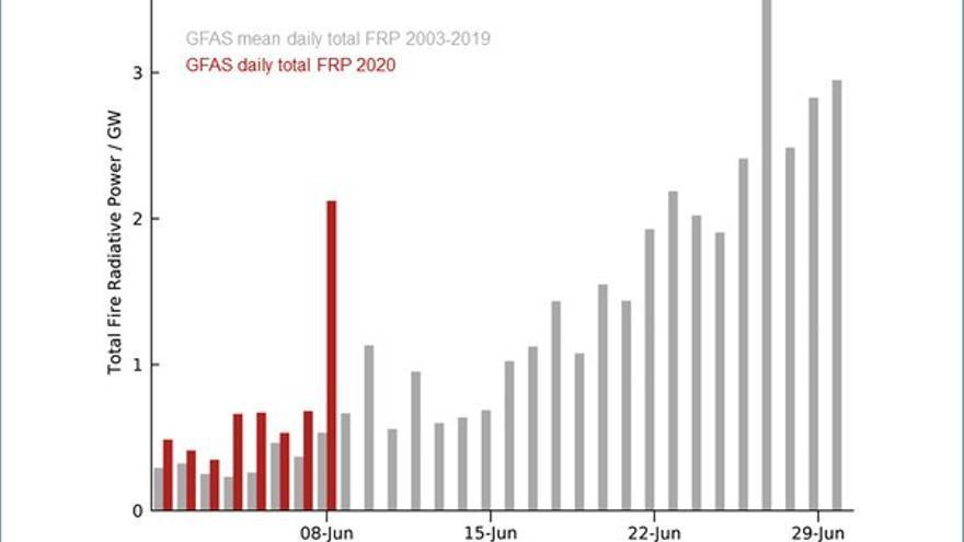 Intensidad de los incendios por encima del círculo ártico histórica (gris) y de este año (rojo)