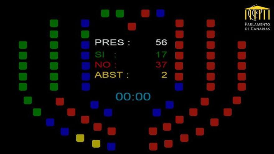 Votaciones a la propuesta del Cabildo de Tenerife para regenerar los barrancos de Güímar