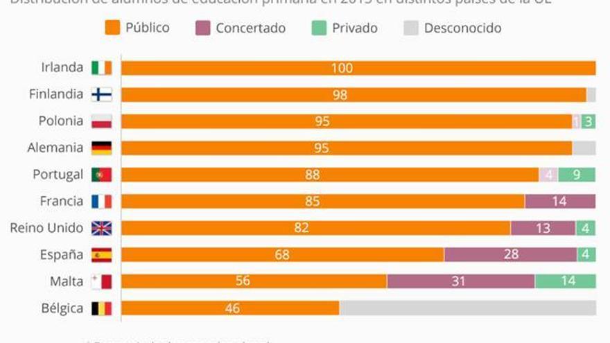 Distribución de los alumnos de Primaria en Europa según el tipo de centro al que acude.