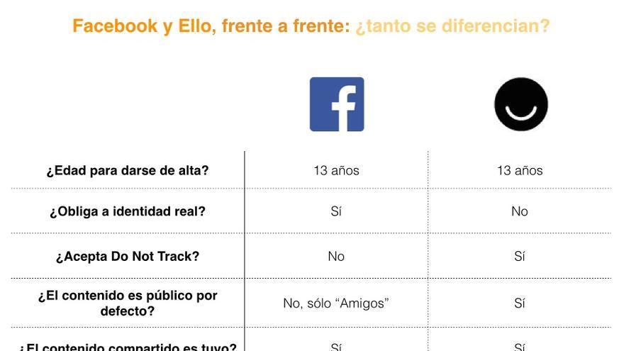 Comparativa de Facebook y Ello