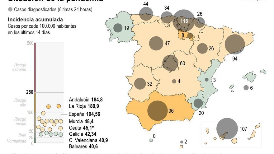 La evolución del covid, dispar por edades y más homogénea entre territorios