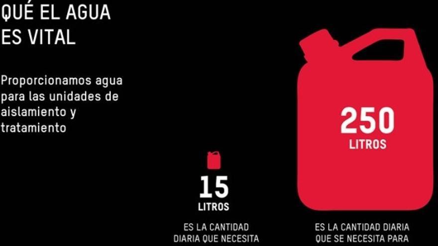 Infografía de Oxfam Intermón.