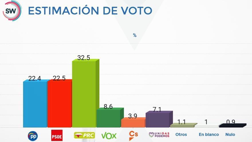Estimación de voto en Cantabria en febrero de 2020 según la encuesta de SW Demoscopia.