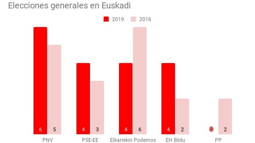 Diputados en Euskadi