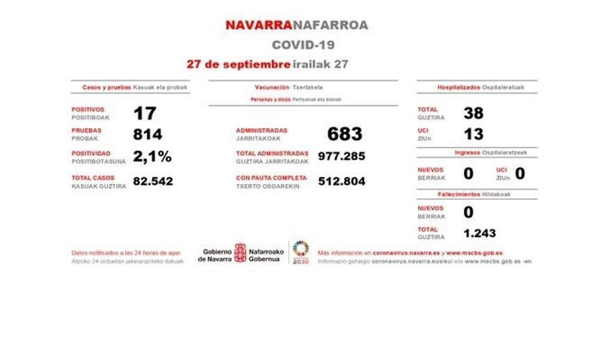 Navarra, por debajo de los 20 casos de Covid-19 y sin ingresos en el último día.