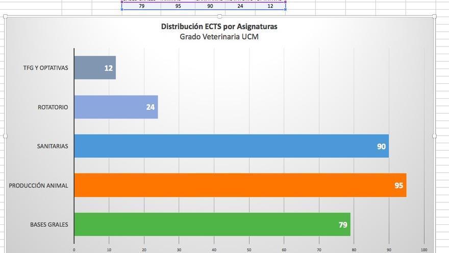 """Gráfico que muestra la distribución de créditos por bloques en los estudios de Veterinaria de la Universidad Complutense de Madrid, donde se observa el peso de la materias relacionadas con """"producción animal"""""""