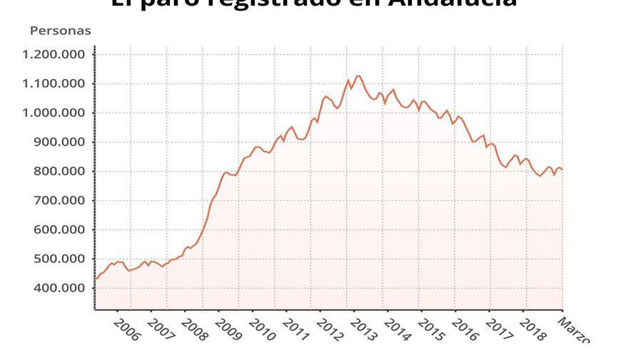 La cifra de parados en Andalucía baja en 8.040 personas en marzo hasta 805.319 desempleados