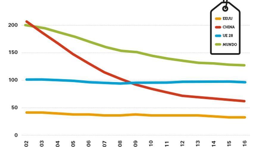Evolución del uso de la ropa entre 2002 y 2016.