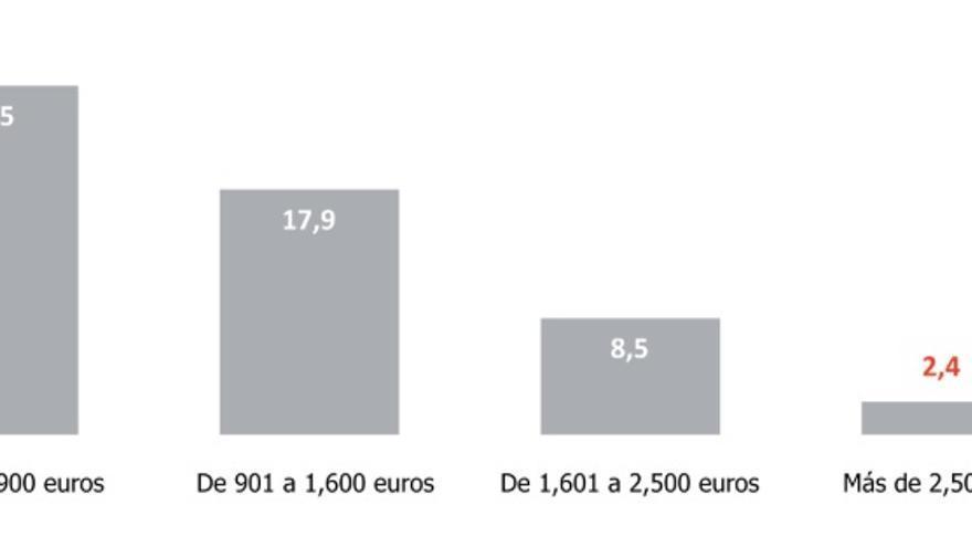 Personas que no han utilizado Internet en los últimos 3 meses por renta  familiar, 2018.