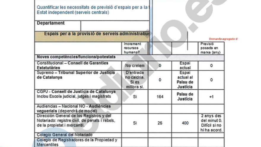 Previsión de Justicia de la Generalitat