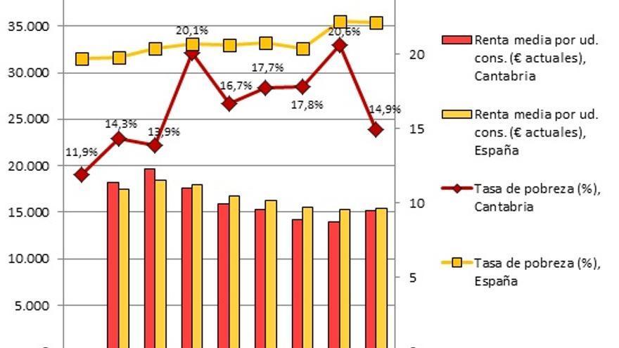 Fuente: elaboración propia a partir de datos del INE.