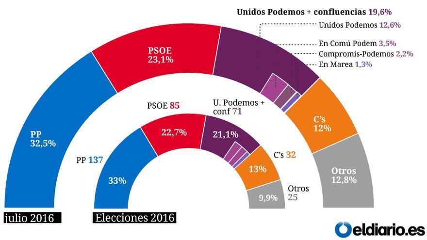 Estimación de voto según el CIS. Julio 2016