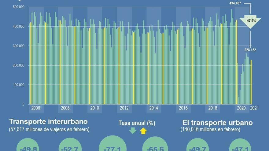 Los usuarios del transporte público bajaron un 47,5 % en febrero