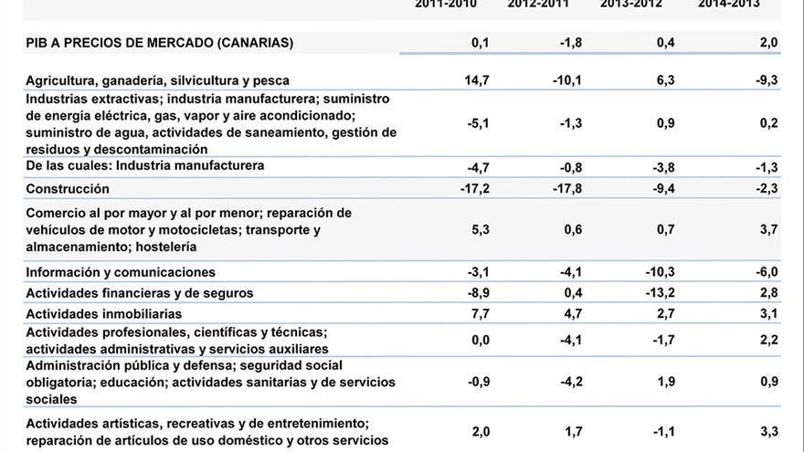 Datos de PIB regional en el quinquenio 2010-2014.