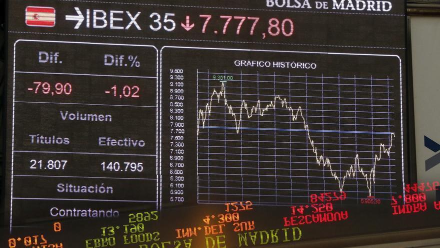 El IBEX cae el 0,75 por ciento a mediodía y pierde los 7.800 puntos