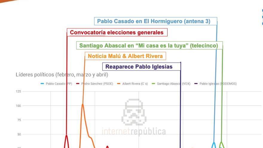 Estudio de la agencia Internet República que relaciona la presencia de los candidatos políticos en los medios de comunicación con las búsquedas en Google.