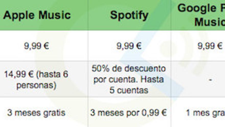 Precios de los servicios de streaming músical