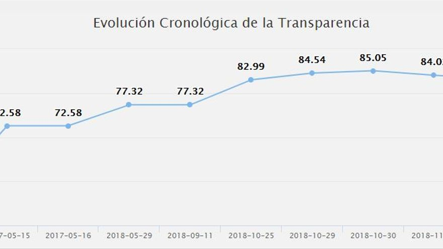 evolución transparencia clm
