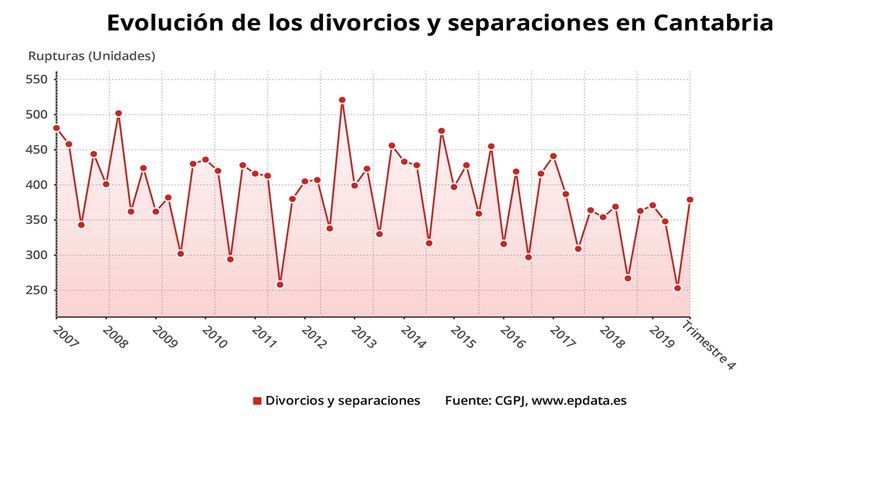 Las rupturas matrimoniales se mantienen invariables en Cantabria, con un total de 1.352 en 2019