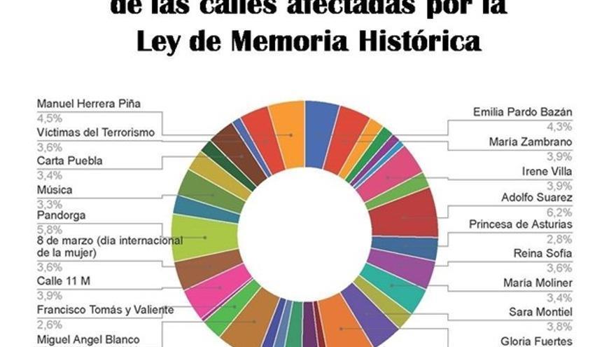 Votación calles franquistas en ciudad Real