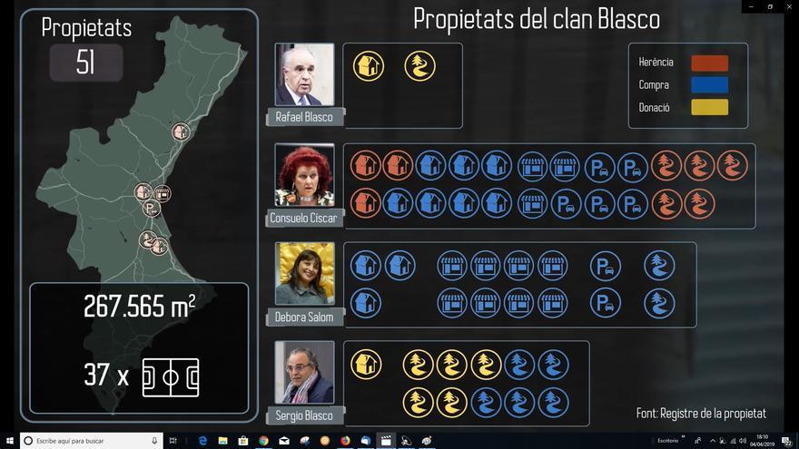 Gráfico del documental 'El clan Blasco' en el que se desgrana su patrimonio