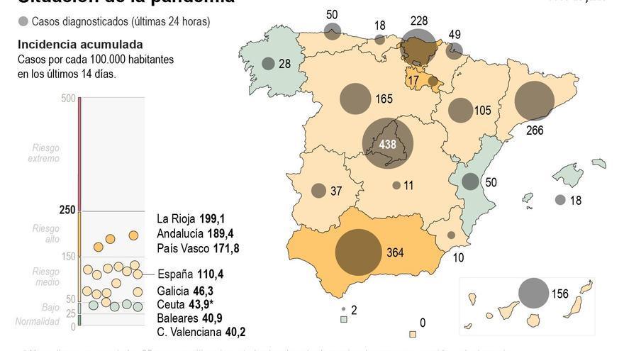 Sanidad notifica 14.004 nuevos casos tras el reajuste en Cataluña y 133 muertes