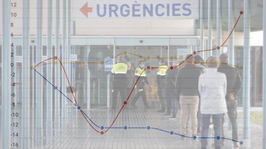 La sanidad pública catalana arrastra casi 800 millones de euros en recortes desde 2010